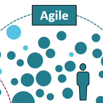 Paradigms and IT management models – part 2/3 context Agile