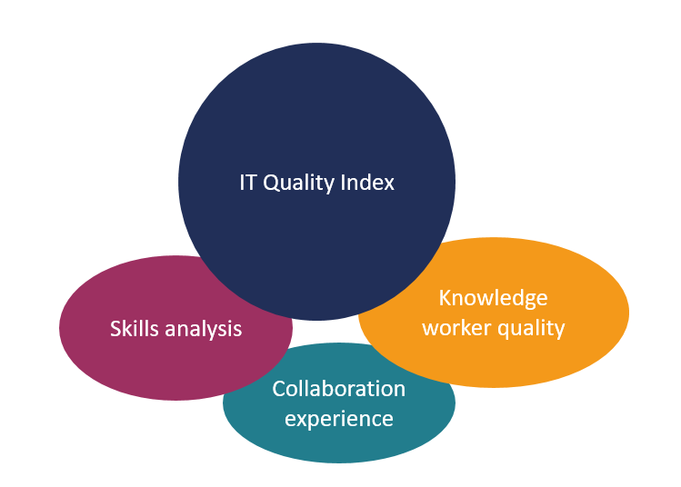 Knowledge worker quality
